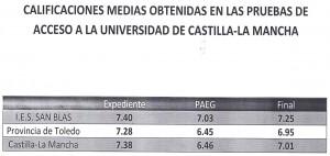 Notas Selectividad IES San Blas - Junio 2014
